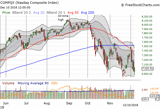 The NASDAQ gained 0.7% on the day after its intraday low slipped past the closing low of this selling cycle.