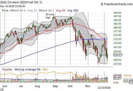 The Invesco QQQ Trust (QQQ) gained a healthy 1.1% after rebounding from its low.
