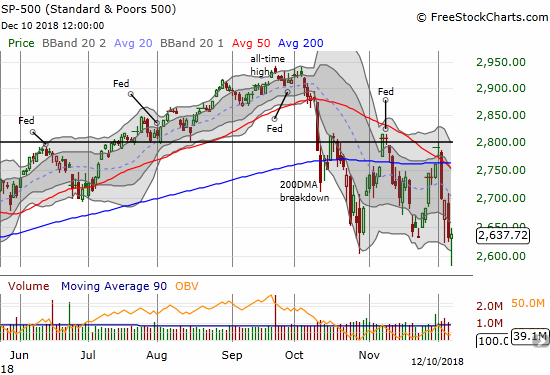 The S&P 500 (SPY) rebounded sharply and clawed its way back to the recent lows. The intraday low retested the double-bottom closing lows from February and April.