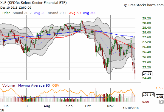 The Financial Select Sector SPDR ETF (XLF) lost 1.4% to close at a new 15-month low.