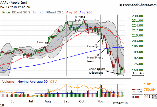 Apple (AAPL) lost a whopping 3.2% as it made a new 8-month closing low.