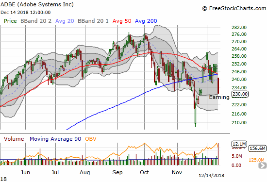 Adobe (ADBE) lost 7.3% as a poor post-earnings response took the stock below its (now converged) 50 and 200DMAs again.