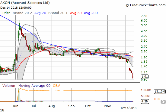 Axovant Sciences (AXON) dropped another 10.6% to a new all-time low.