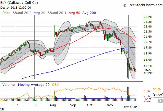 Callaway Gold Company (ELY) gained 0.9%, but it is now churning after an attempted recovery lasted just one day.