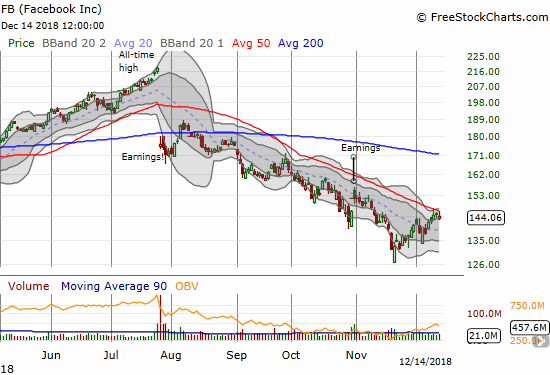 Facebook (FB) once again faded from downtrending 50DMA resistance. It closed with a 0.7% loss.