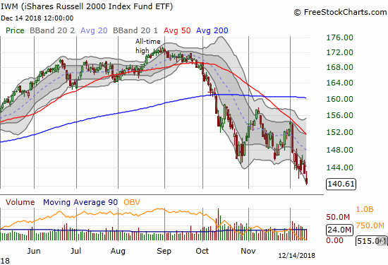 The iShares Russell 2000 ETF (IWM) dropped another 1.5% to close at a fresh 15-month low.