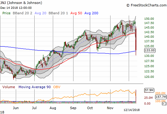 Johnson & Johnson (JNJ) plunged as much as 13.5%, but bargain hunters dutifully closed JNJ above its 200DMA for a closing 10.0% loss.