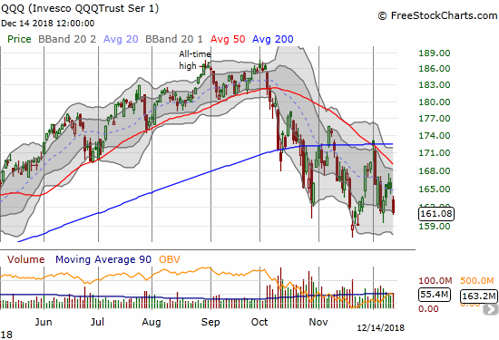 The Invesco QQQ Trust (QQQ) lost 2.4% and closed fractionally below the previous Friday's close. QQQ is still well above the November low.