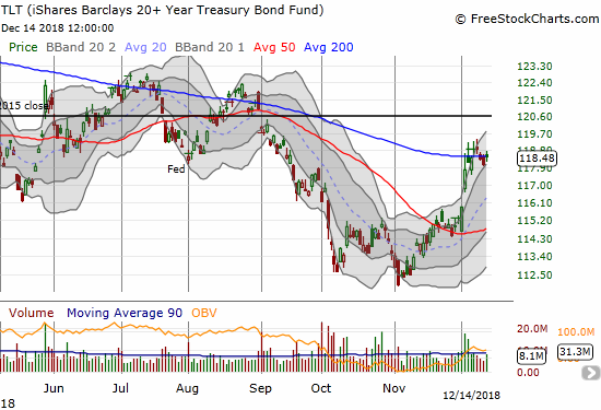 The iShares 20+ Year Treasury Bond ETF (TLT) has churned around its 200DMA for 7 trading days as if it is waiting for the Federal Reserve's next move.