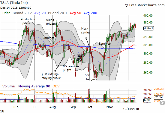Tesla (TSLA) has mostly swam upstream against the market sell-off. Its 2.9% drop still keeps the stock within its uptrending upper Bollinger Band channel.