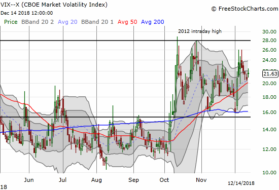The volatility index, the VIX, declined all week until Friday's 4.8% increase.