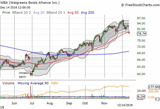 Walgreens Boots Alliance (WBA) lost 4.4% and closed below its 50DMA for the first time in 5 months.