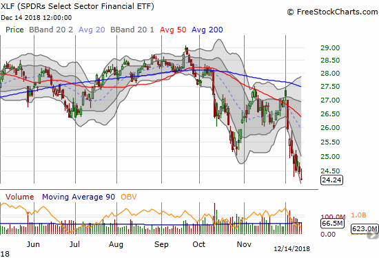 The losses continue with Financial Select Sector SPDR ETF (XLF). A fresh 15-month low on the heels of a 1.0% loss. XLF has declined 6 straight days and 8 of the last 9.
