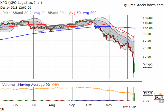 XPO Logistics (XPO) rebounded 15.8% but still did not reach its lower Bollinger Band (BB).