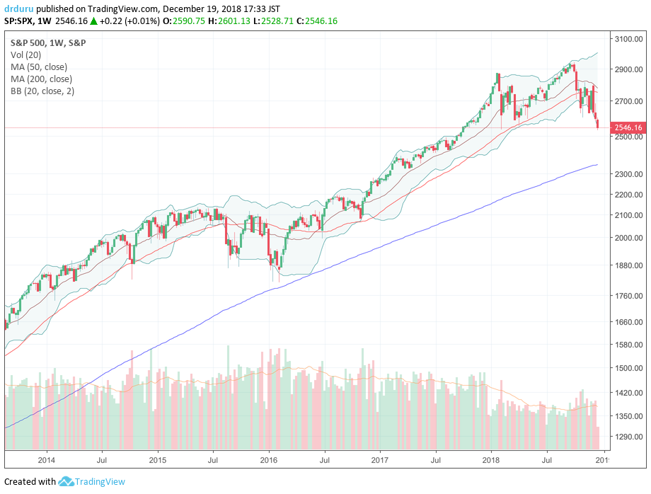"""This weekly view of the S&P 500 (SPY) highlights the technical importance of this juncture for the S&P 500. The new 2018 closing low opens up the potential for a much larger sell-off, especially given the run-up to this topping pattern was so fast it created only weak """"natural"""" support levels."""