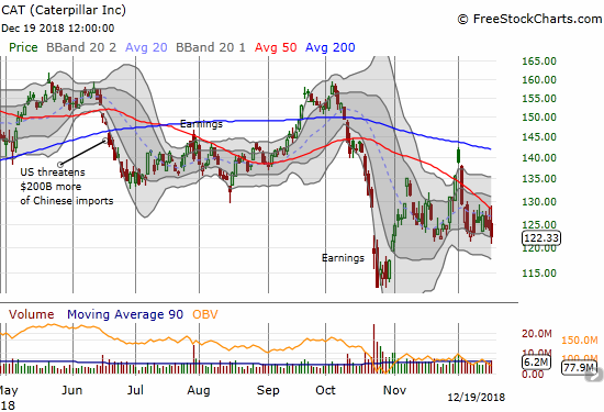 Caterpillar (CAT) is somehow still well above its 2018 low and stuck in the recent churning range. The stock has repeated faded from intraday highs and this time faded from 50DMA resistance. The low of the range now looks ready to cleanly break down.