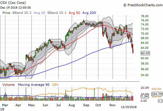 Last week, CSX Corporation (CSX) joined the swelling ranks of stocks trading below their 200DMAs. CSX closed at a 7-month low.