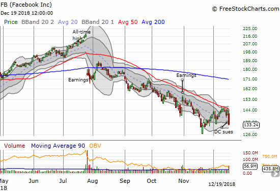 Facebook (FB) keeps taking on hits. The 7.3% loss confirmed 50DMA resistance.
