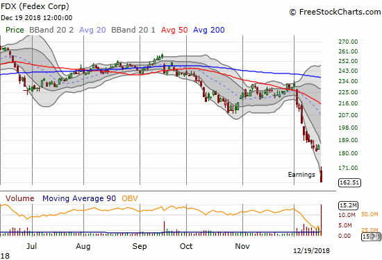 Federal Express (FDX)plunged 12.2% post-earnings. The stock filled a gap up from 27 months ago.
