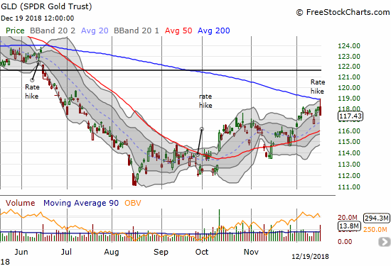 The SPDR Gold Shares (GLD) lost 0.6% as 200DMA resistance held firm.