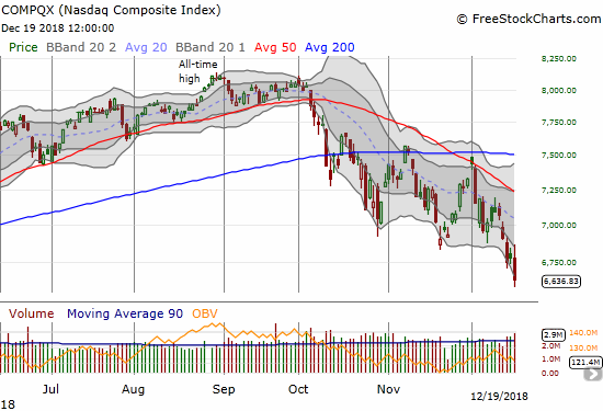 The NASDAQ lost lost 2.2% for a 14-month low. It closed right at its 2018 intraday low.