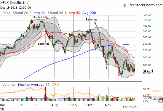 Netflix (NFLX) soared as much as 3.7% before fading to a 1.5% loss with the downtrending 20DMA holding sway.