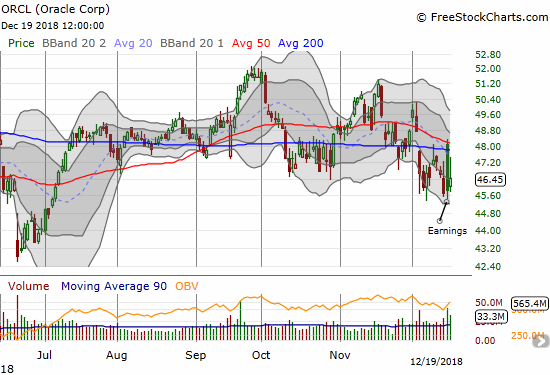 Oracle (ORCL) managed to gain 1.3% but this was small consolation after the previous day's post-earnings fade.