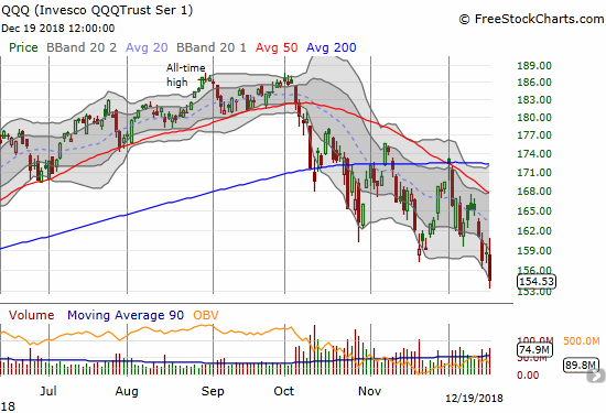 The Invesco QQQ Trust (QQQ) lost 2.5% after it barely bounced off its 2018 closing low.