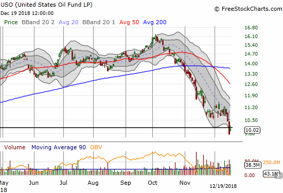 The United States Oil (USO) plunged again the previous two trading days. USO closed at a 14-month low.