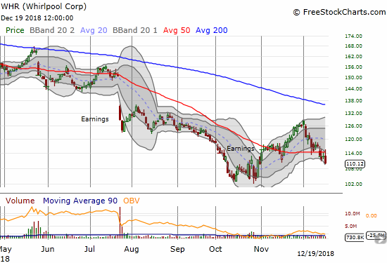 Whirlpool (WHR) lost 2.3% after getting rejected from its 50DMA resistance for the 3rd day in a row.