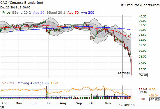 Conagra Brands (CAG) imploded for a 16.5% post-earnings loss and a 4-year 4-month low.