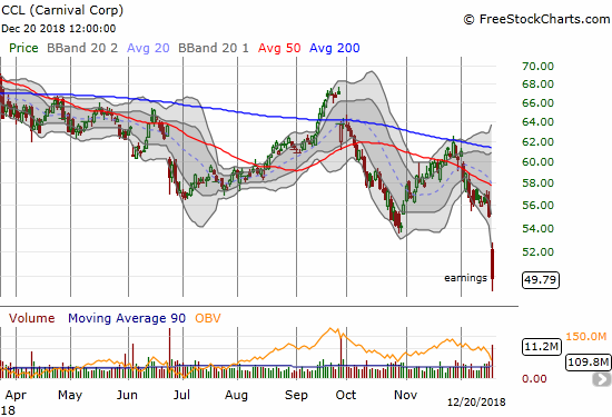 Carnival Corporation (CCL) plunged 9.5% post-earnings for a 25-month low.