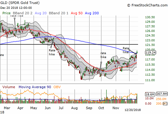 The SPDR Gold Trust (GLD) broke out above its 200DMA with a 1.5% gain.