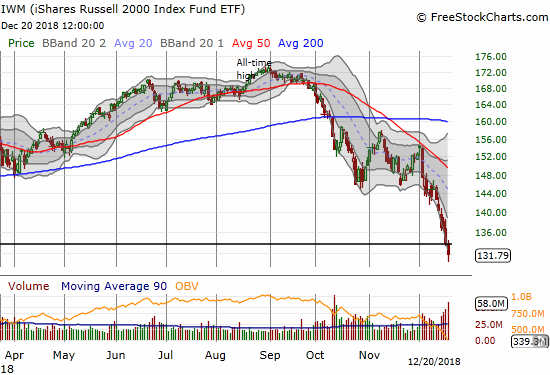 The iShares Russell 2000 ETF (IWM) continued an unabated plunge to a 2-year low.