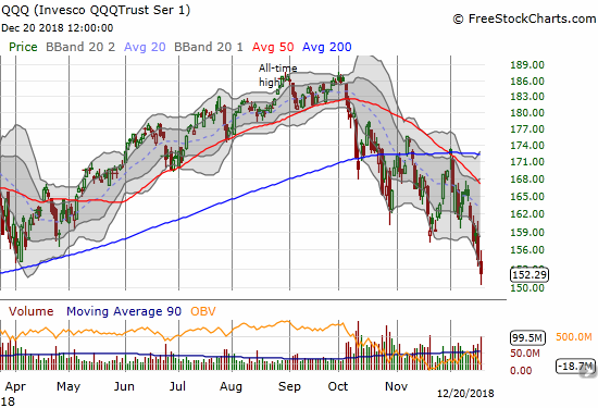 The Invesco QQQ Trust (QQQ) lost 1.5% and closed at a 13-month low.