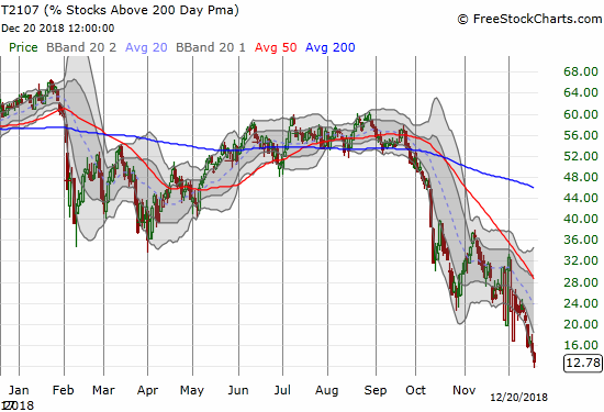 AT200 (T2107) dropped to 12.8% and finished at a new 34-month low.