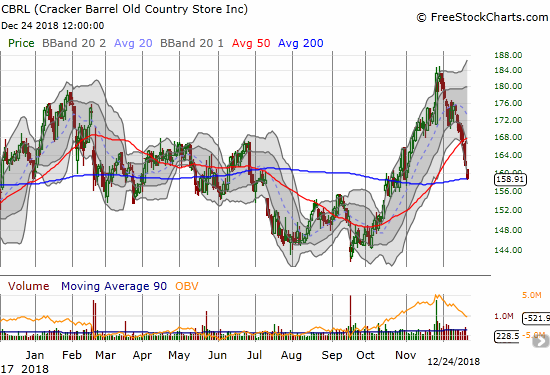 Cracker Barrel (CBRL) lost 1.7% but stopped just short of its 200DMA support. The stock is just one month off its all-time high which itself was a small breakout from a wide 4-year trading range.
