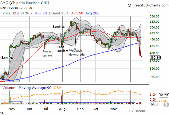 Chipotle Mexican Grill (CMG) experienced a 200DMA breakdown 4 trading days ago. It is now working on reversing its massive post-earnings gap up from April.