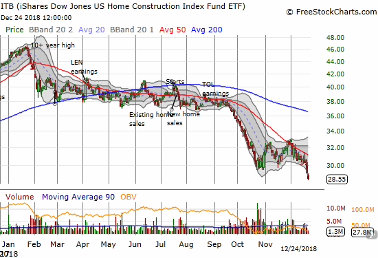 The iShares US Home Construction ETF (ITB) lost another 2.0% and is on its way to finish reversing all its 2017 gains.