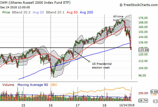 The iShares Russell 2000 ETF (IWM) officially reversed all the gains from its late 2016 breakout. A complete reversal of post-election gains is not much further away.