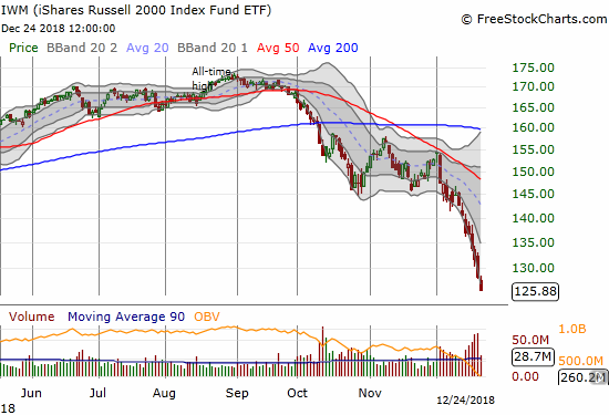 The iShares Russell 2000 ETF (IWM) lost 1.9% and closed at a 25-month low.