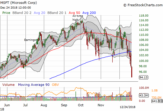After Microsoft (MSFT) gave up the ghost (broke down below its 200DMA) three trading days ago, it lost a quick 9.2%.