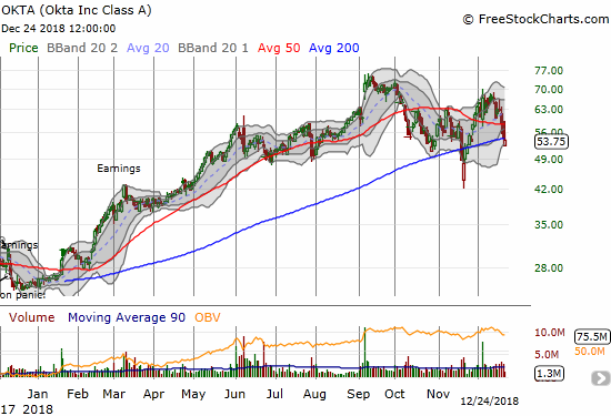 Okta (OKTA) gapped down and almost regained its 200DMA support. In the end, it lost 1.5% on the day.
