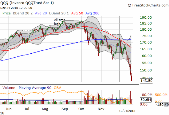 The Invesco QQQ Trust (QQQ) lost 2.2% and closed at a 15-month low.
