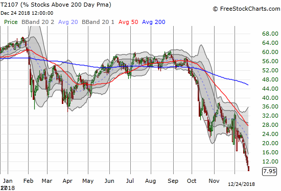 AT200 (T2107) dropped into single-digits and a 9 1/2 -year low.