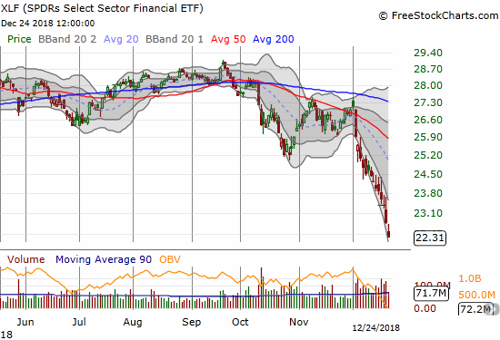 The Financial Select Sector SPDR ETF (XLF) lost 2.1% and closed at a 25-month low.