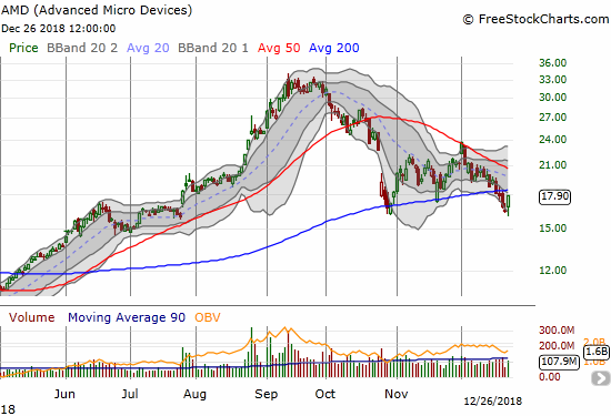 Advanced Micro Devices (AMD) gained 7.5% in a bounce off an intraday low that was in negative territory. Important resistance at the 200DMA is in play.