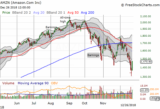 Amazon.com (AMZN) launched higher for an eye-popping 9.5% gain. Although the stock is in a pattern of lower lows and lower highs, this latest low formed a promising morning star bottoming pattern.