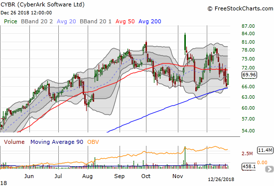 CyberArk Software Ltd. (CYBR) continues to survive as one of the few stocks that never broke 200DMA support during this month's massive sell-off. The 5.7% gain puts the 50DMA pivot back into play.