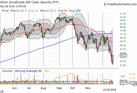 The ETFMG Prime Cyber Security ETF (HACK) gained 4.9% as it stretched toward the bottom of the last consolidation range.